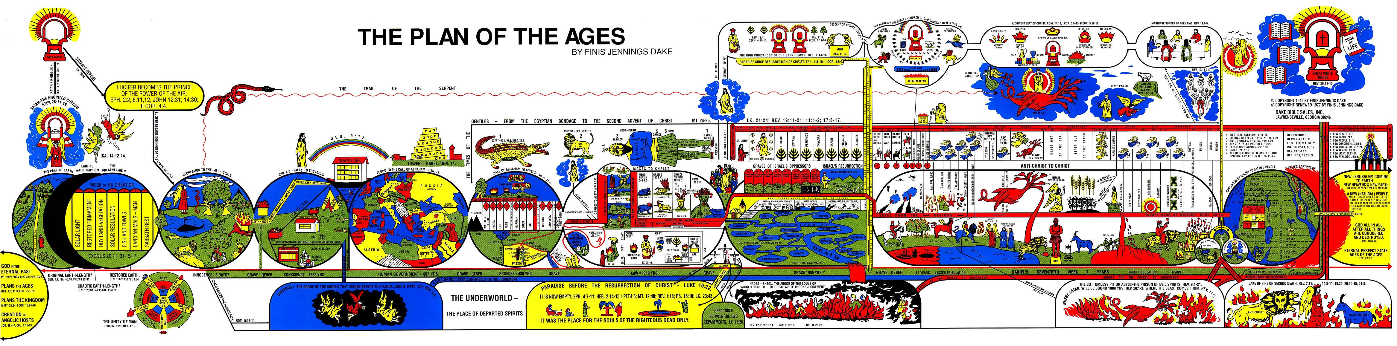 The Plan of the Ages Bible chart